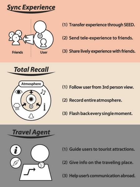 Seed: Total Recall Agent поможет вспомнить путешествие в деталях и поделиться ими с друзьями