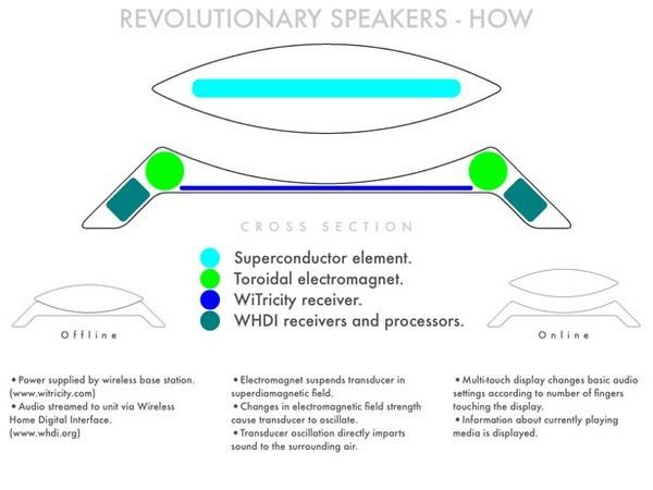Принципиальная схема колонок сверхпроводимости