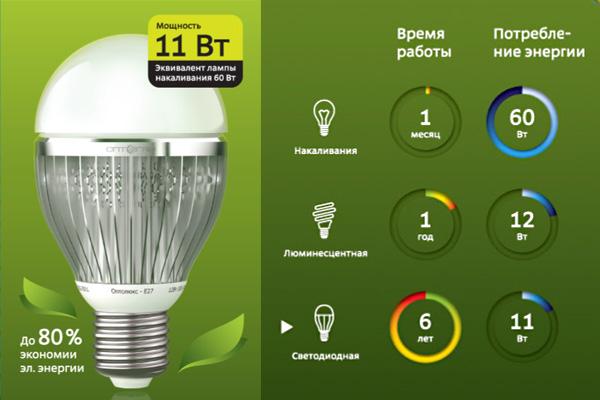 Российская светодиодная лампа «Оптолюкс-Е27»
