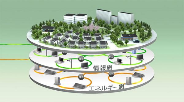 Умный город Fujisawa Sustainable Smart Town от Panasonic