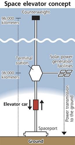 Лифт в космос к 2050-му году от Obayashi Corporation