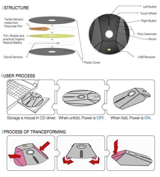 Flat CD Mouse. Плоская и компактная мышка-трансформер