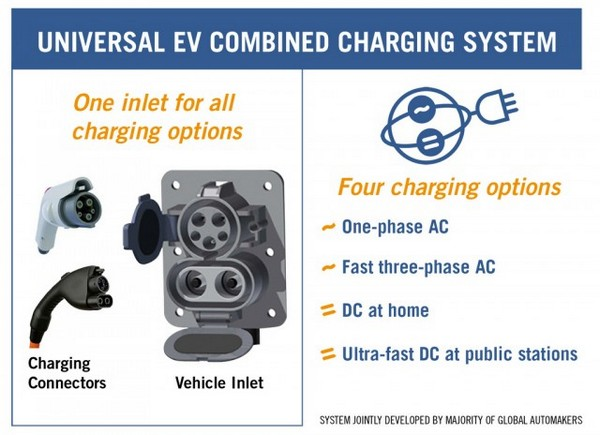 DC Combo: как зарядить аккумуляторы электромобилей за 20 минут