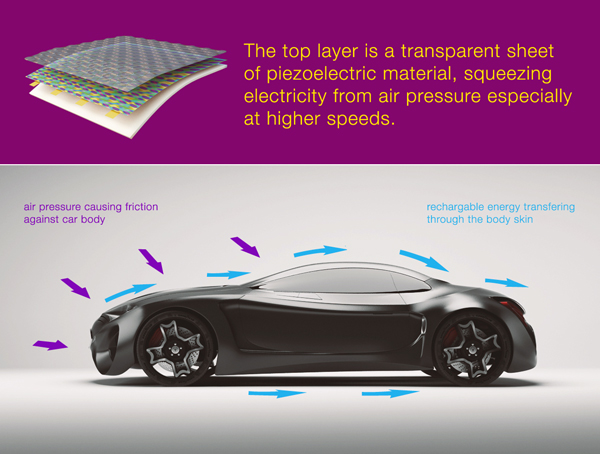 Принцип работы пьезоэлектрического покрытия кузова