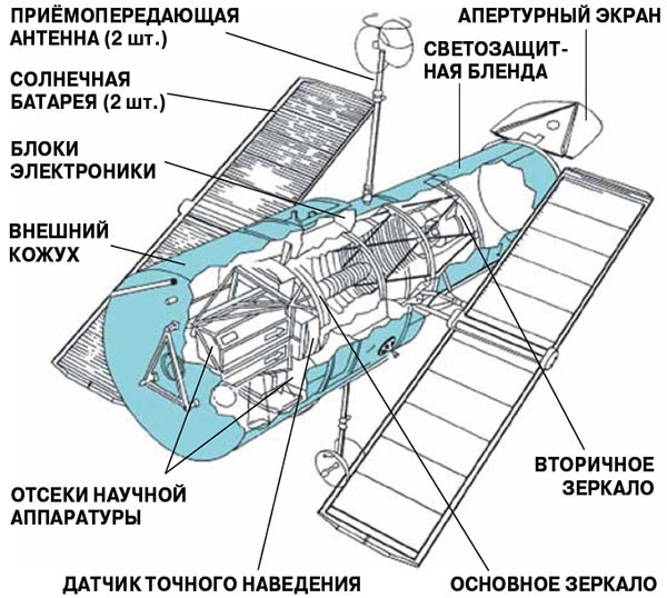 Строение орбитального телескопа Хаббл