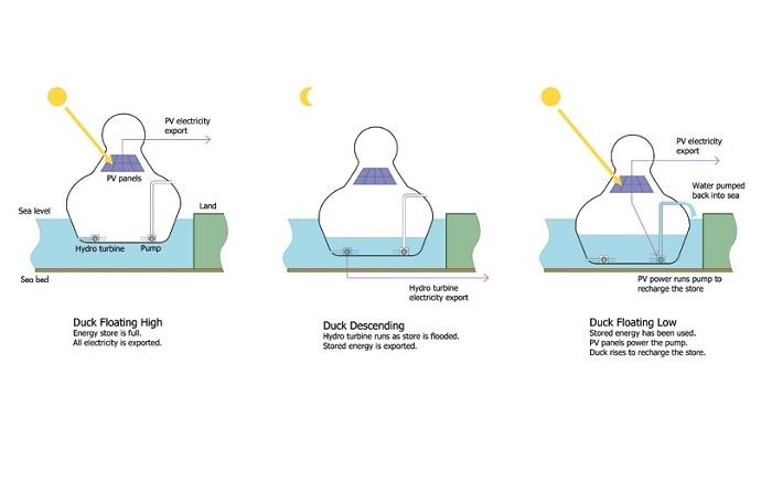 Схема распределения солнечной энергии.