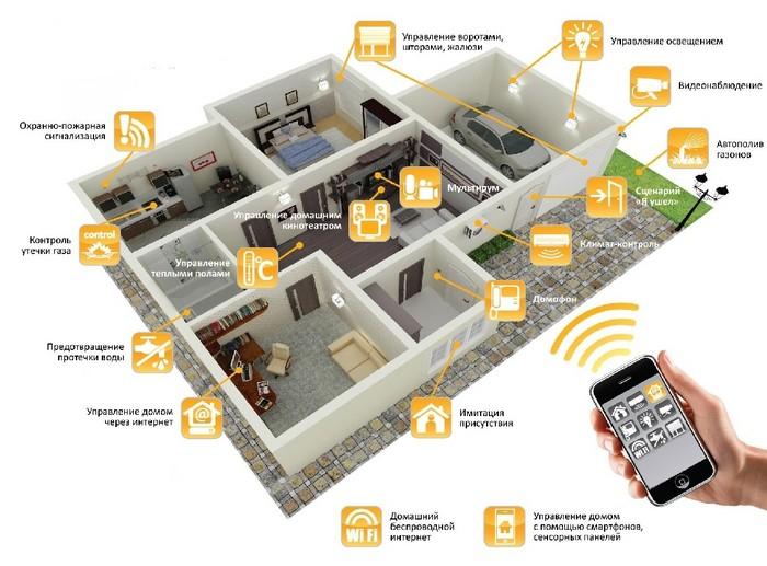 Умный дом под управлением SMS