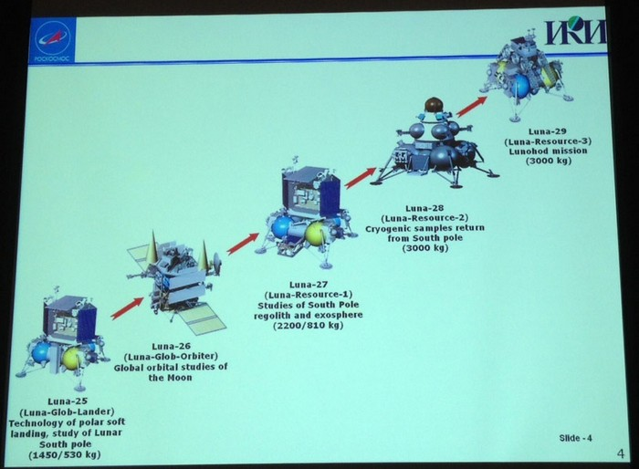 Планы на запуск космических аппаратов Луна-25, Луна-26, Луна-27, Луна-28 и Луна-29