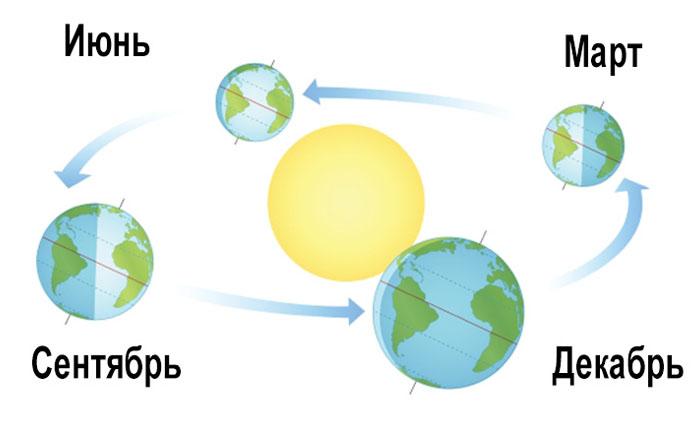 Времена года зависят от расстояния к Солнцу